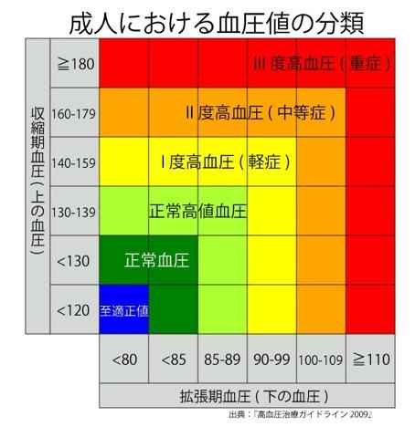 血圧 正常値 適正値を知りましょう 1