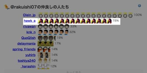 Rakuishi07さんの分析  whotwi 1