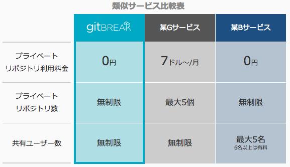 無料のgitプライベートリポジトリ ギットブレイク gitBREAK extends codebreak